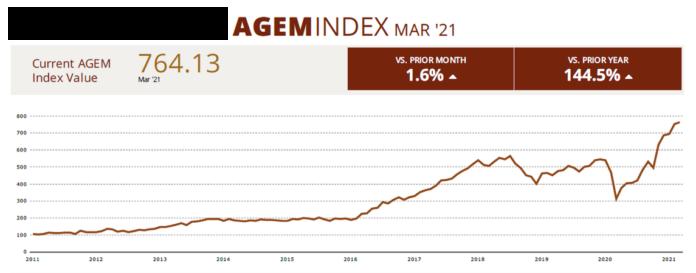 AGEM March 2021 Graph