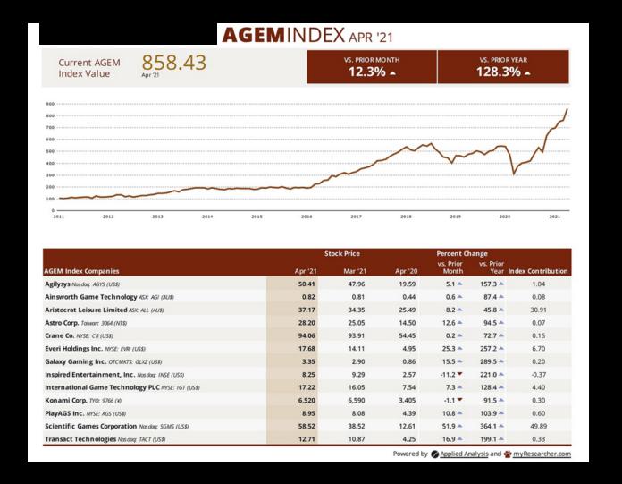 AGEM Index April