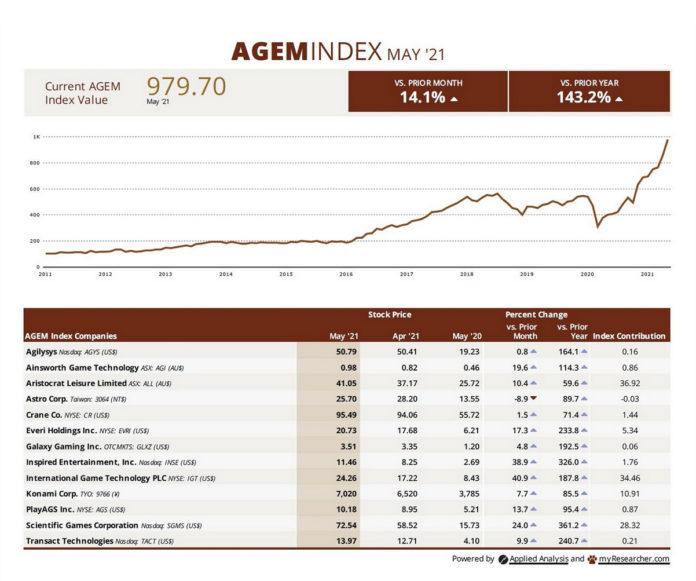 AGEM May 2021 Index