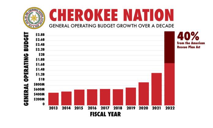 Cherokee 2021 Budget